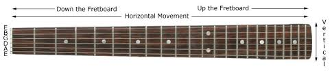 learning the fretboard guitar lesson world