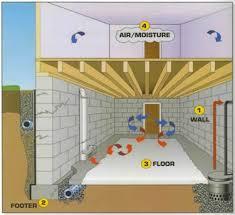 Concrete Sealer For Basement - 16 best waterproofing concrete images on pinterest concrete