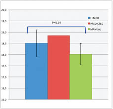 comparison between femtosecond laser capsulotomy and manual