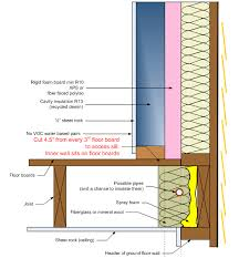 Insulating Basement Walls With Foam Board by Net Zero Energy