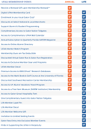 alumni directory software join or renew of florida alumni association