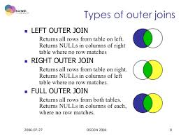 Joining Tables In Sql Sql Outer Joins For Fun And Profit