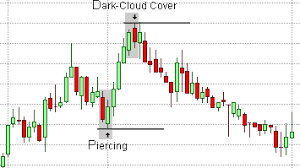 candlestick pattern piercing line candlestick patterns piercing pattern