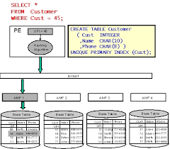 Teradata Create Table Physical Design Of Structures Of Storage In A Dbms Of Teradata