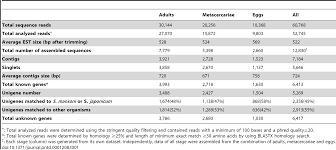 developmental transcriptomic features of the carcinogenic liver