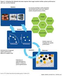 driving innovation advanced materials systems deloitte insights