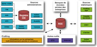 bureau registre des entreprises sources des données