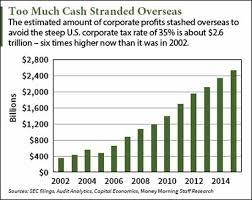 trump tax reform donald trump s corporate tax reform aimed at 2 6 trillion in