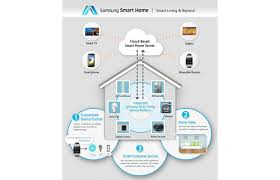 cheap smart home products samsung s new smart home service outlined wants to connect to third