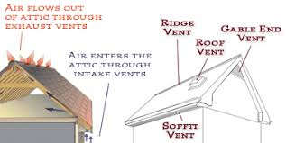what you should know about attic ventilation from cal vintage a