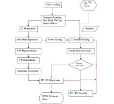 processing considerations for 3d vsp cseg recorder online