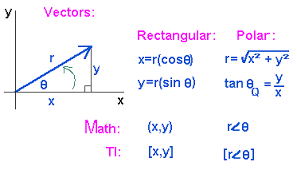 vector vector addition components of a vector find a resultant