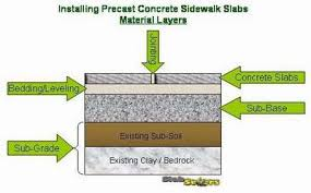 Laying Patio Slabs How To Install A Precast Concrete Sidewalk Slab Slabsetters