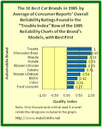 mercedes reliability auto on info 10 best auto brands in 1985