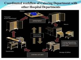 catering services in a hospital