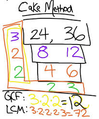 232 best teaching factors u0026 multiples images on pinterest