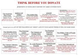 Think Before You Text Your - true or false think before you donate charity claims