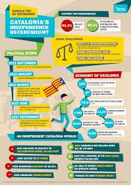 should the eu recognise catalonia u0027s independence referendum