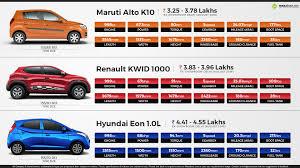 renault maruti maruti alto k10 vs renault kwid 1000 vs hyundai eon 1 0l
