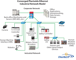 Best Home Network Design by Architecture Simple Network Design Architecture Nice Home Design