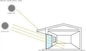 Passive Solar Floor Plans by Passive Solar Heating Green Home Technology Center