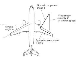 what is the meaning of delta wing related to an aircraft quora