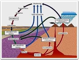 image map of the rock cycle