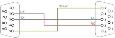 the difference between a null modem and straight through serial