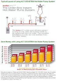 laing under sink recirculating pump laing pumps act 303 btrw recirculation pump lmb10101009 lhb0810009