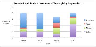 amazon black friday 2011 5 years of black friday emails from amazon different yet the same
