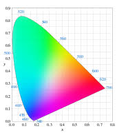What Color Of Visible Light Has The Longest Wavelength Color Wikipedia