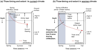 hydrologic impacts of thawing permafrost u2014a review vadose zone