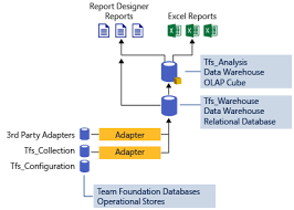 Exle Of Data Analysis Report by Manage Data Warehouse And Analysis Services Cube Microsoft Docs