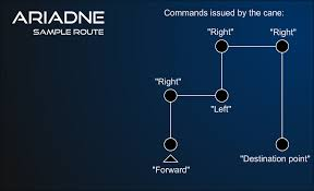 Blind People Canes Ariadne A Navigation System For Blind People Create The Future