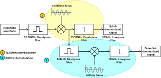 attacks on the hf physical layer of contactless and rfid systems