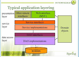 factory pattern in java with exle java looking for design patterns to isolate framework layers from