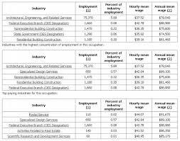 Interior Design Job Salary Download Architectural Design Jobs Salary Adhome