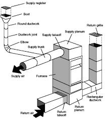 heating alternatives advanced home energy richmond ca