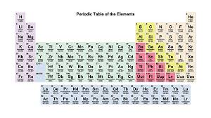 Br Element Periodic Table The Periodic Table Revision Science
