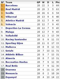 la liga table standings spanish primera división table espn fc