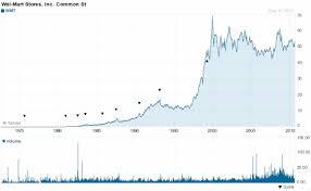 omurtlak10 walmart stock market
