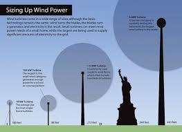 30 feet in meter the way it works wind energy clean energy resource teams