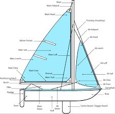 basic intro parts of boat u0026 points of sail moxie u0026 epoxy