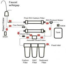 Faucet For Reverse Osmosis System Advanced Water Systems Reverse Osmosis Water Filtration Water