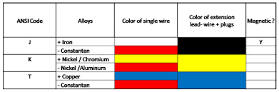 k type thermocouple table thermocouple wire and extension wire delta t
