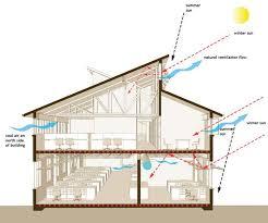 Saltbox Architecture Saltbox Celestory Window Google Search Garage Apartment