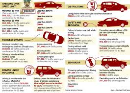 how much is a red light fine new uae traffic fine dh3 000 for speeding white sand real estate