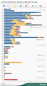 chart victims of terrorist attacks in western europe statista