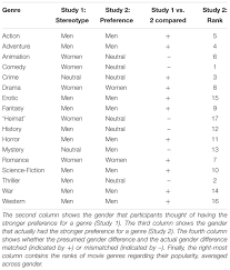 frontiers tears or fears comparing gender stereotypes about