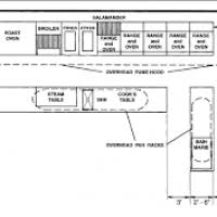 commercial kitchen layout ideas thesouvlakihouse com